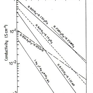 18. Temperature dependence of the conductivity of Ag+ ion