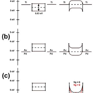 Schematic band alignment of 5.4 nm thick PbS nanosheets