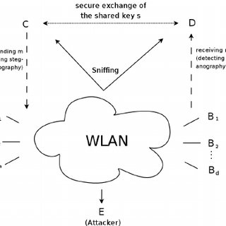 (PDF) WLAN steganography: A first practical review