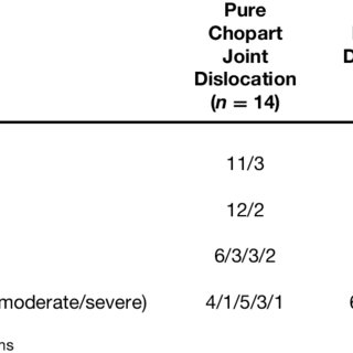 AOFAS Midfoot Score at follow-up examination in in 58