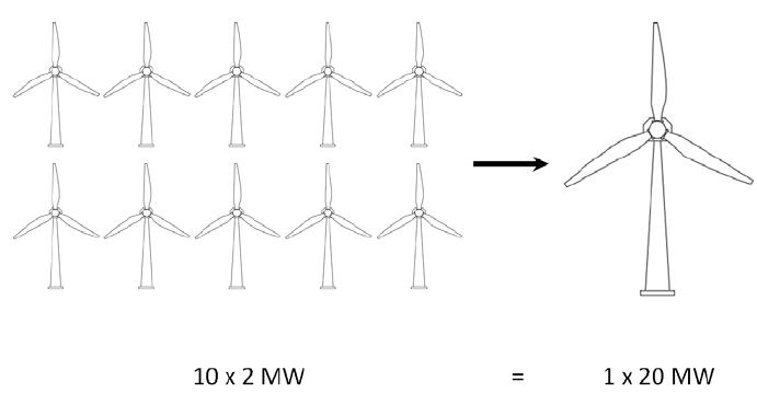 Wind turbine farm of 10 x 2 MW modeled as an equivalent