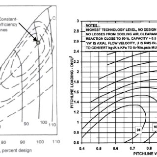 Transient behavior of the active power during the wind