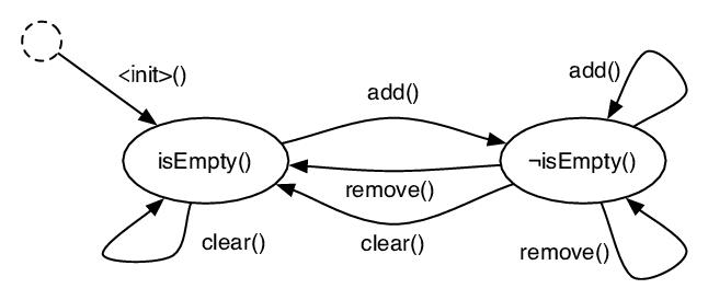 An object behavior model for the JAVA Vector class