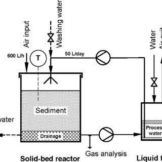 (PDF) Bioremediation Process for Sediments Contaminated by