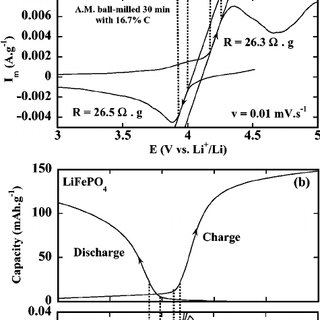 Kinetics of LiMnPO 4 chemical delithiation at 20° and 60°C
