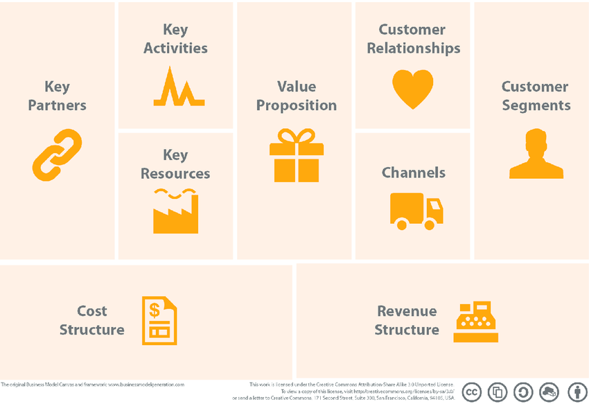 Business Model Canvas Www Businessmodelgeneration Com Download Scientific Diagram