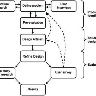 (PDF) Development of a novel open source web-based multi