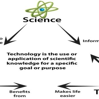 The Relationship between Science, Technology, and the