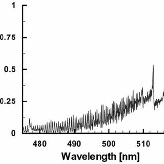 Computed spectrum of the CN violet B 2 Σ + → X 2 Σ + band