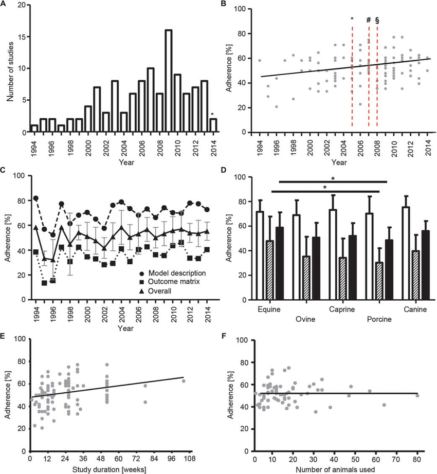 Study number and adherence as a function of year, species