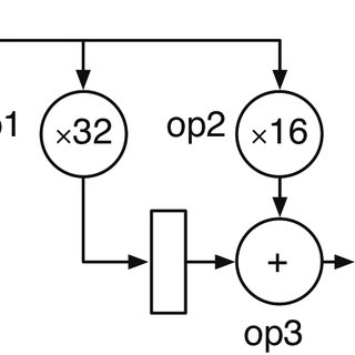 The Zippy system architecture comprises a CPU core and a