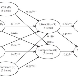 (PDF) Treating unobserved heterogeneity in PLS path