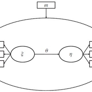 (PDF) Multi-Group Analysis in Partial Least Squares (PLS