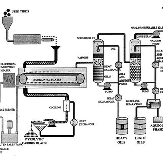 (PDF) The vacuum pyrolysis of used tires: End-uses for oil