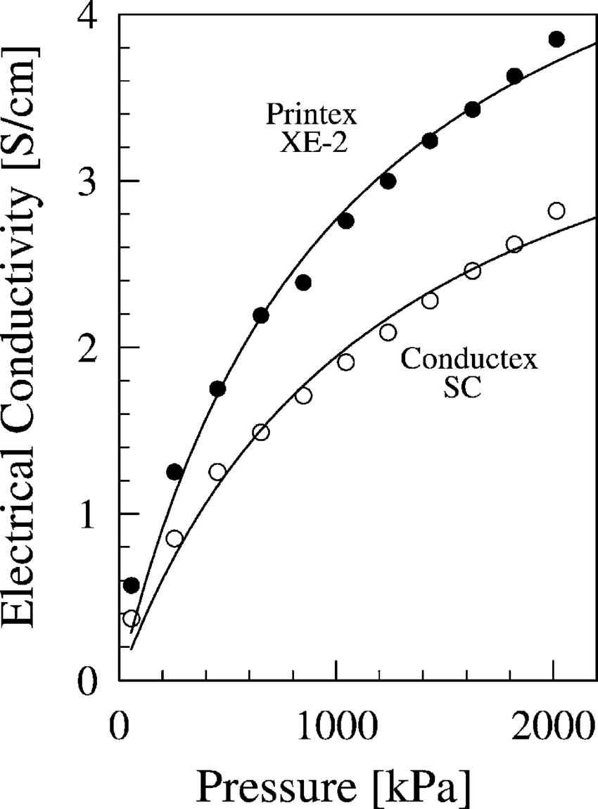 Electrical conductivity of carbon blacks as a function of