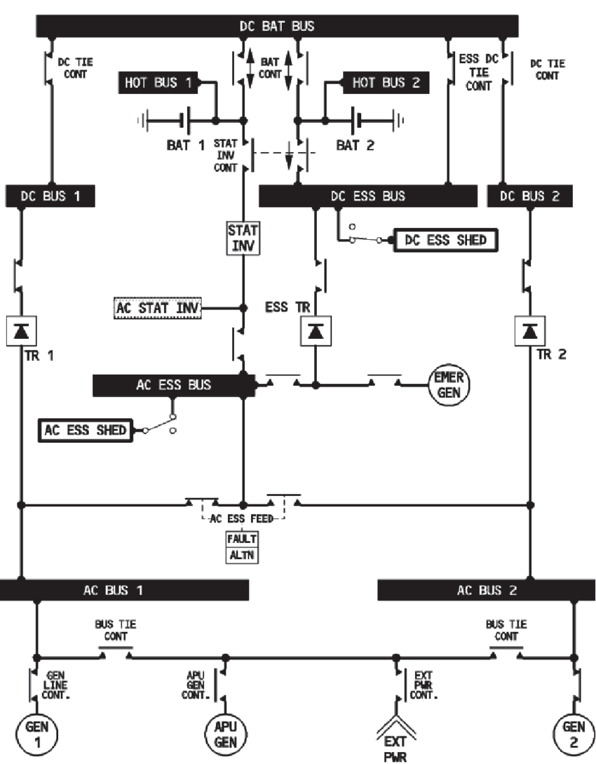 16: Schematic of the Airbus A320 electric network. Taken