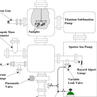 ; Dew point temperature in the vacuum chamber as a