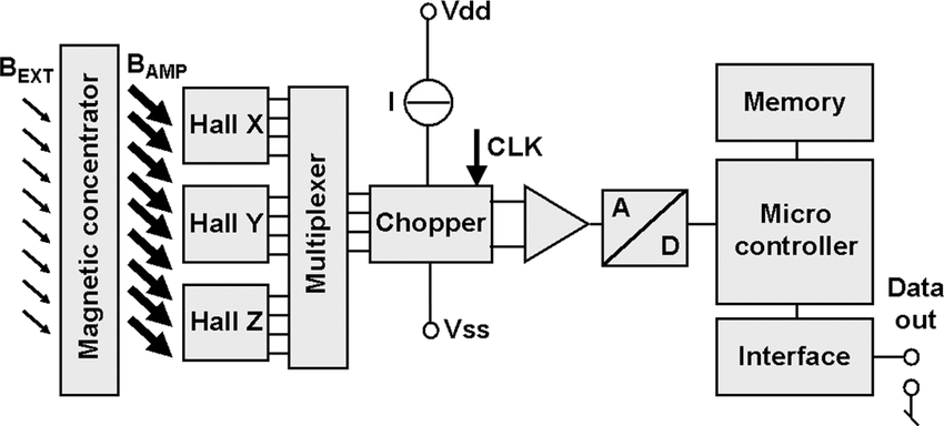 Block schematic of the electronic compass with