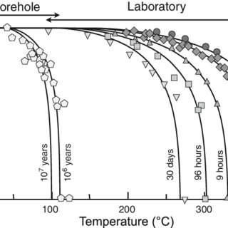 (PDF) Fission Track Dating and Thermochronology