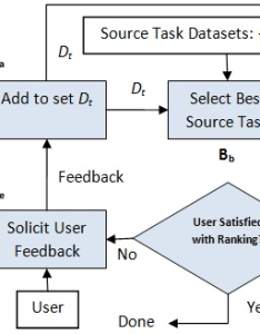 Flowchart of system set dt is initially empty before execution after the first also rh researchgate