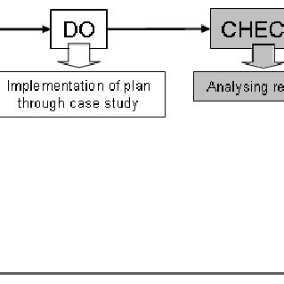7: Model based on the PDCA cycle and the Green Management
