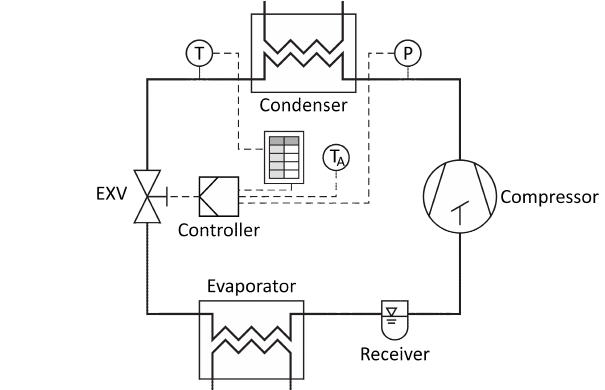 Scheme of the subcool control refrigeration cycle. The