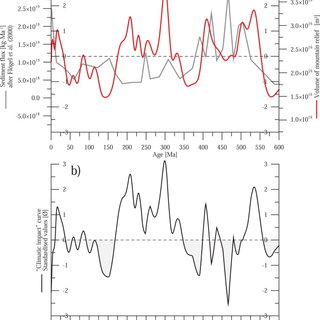 Various models of sea-level changes for the Phanerozoic