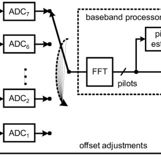 Block diagram of a digitally enhanced power amplifier with