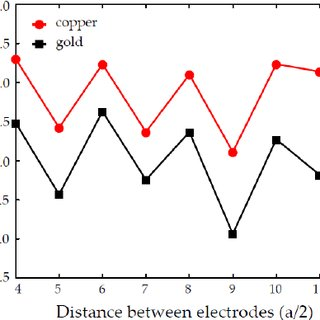 Conductance oscillations of the metal nanowires consisting