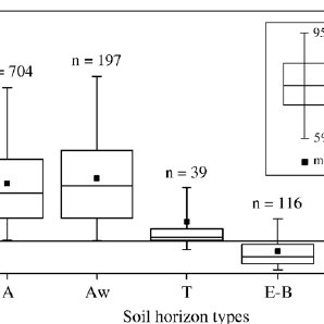 (PDF) Induced effects of hedgerow network on soil organic