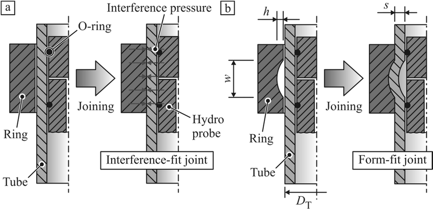 Process principle of joining by hydroforming, a