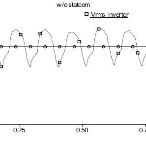 DC-link representation of the VSC-HVDC system. (a) dc