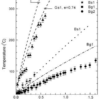 (PDF) Junction Temperature Measurements and Thermal
