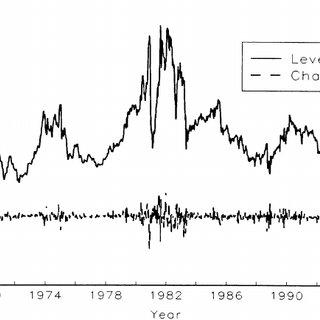 (PDF) The Dynamics of Short-Term Interest Rate Volatility