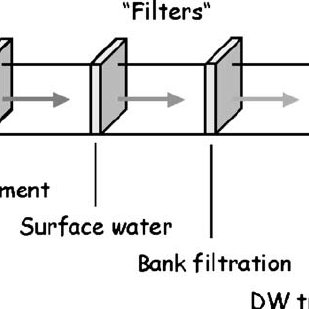 """Filters """" able to remove pharmaceutical compounds on the"""