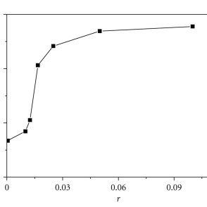 Thermal denaturation curves of C.T.-DNA in the presence of