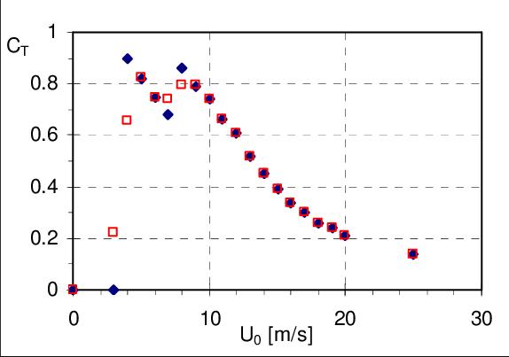 Thrust coefficient curve of the 2.3MW Siemens wind turbine