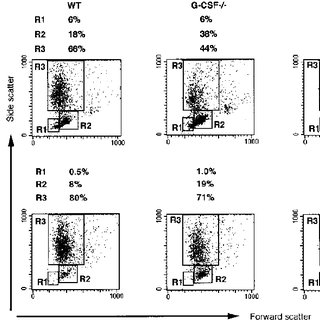 FACS analysis of resident peritoneal cells from WT mice