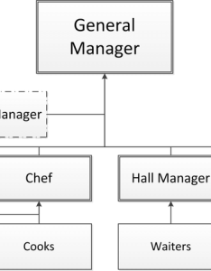 Typical organization chart of  food serving business also download rh researchgate