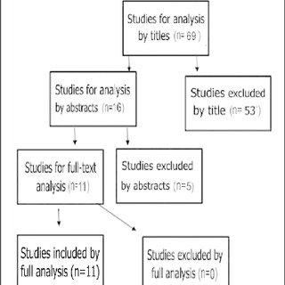 minimal chair height stand test for bedroom pdf tests clinical assessment of the to sit flowchart search and selection subtitle n number studies