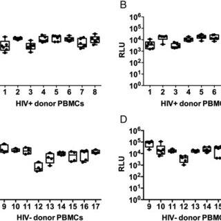 (PDF) Development of a luciferase based viral inhibition