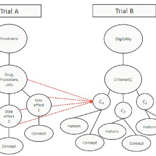 Analyzing the conflicts of treatments / side effects with