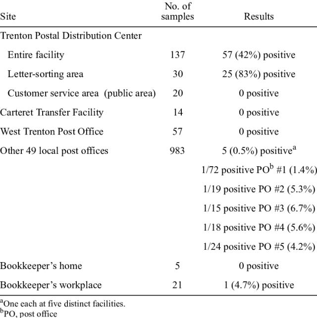 Environmental Sampling Results Of
