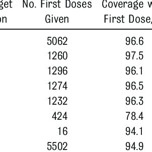 (PDF) First Use of a Serogroup B Meningococcal Vaccine in