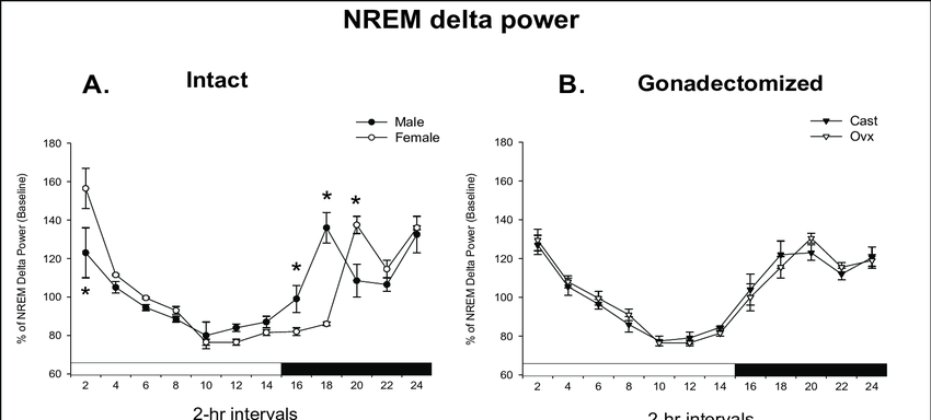 Normalized non-rapid eye movement (NREM) delta power in