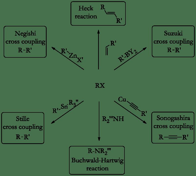 Examples of common palladium-catalyzed reactions in