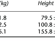 (PDF) A comparison of the bioavailability of ferrous