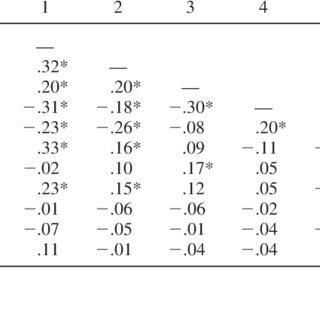(PDF) Psychological Collectivism: A Measurement Validation