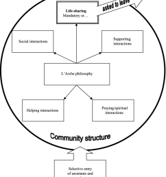 relationship of l arche philosophy to ways of interaction  [ 850 x 1008 Pixel ]