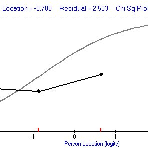 (PDF) Negotiation Style Measurement Scale Development and